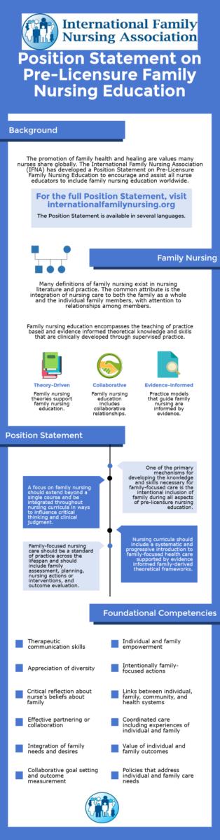 Blog International Family Nursing Association Nurse Kit Standart Position Statement On Pre Licensure Education